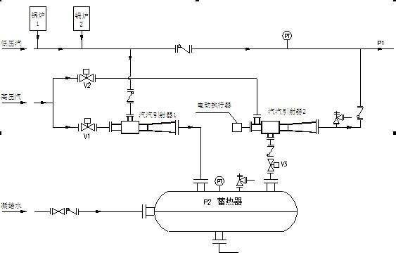 1、双喷射蓄热器机组能够很好的解决了上述问题,蓄热机组在客户用汽低谷时蓄热,用汽高峰期放热,实现了峰谷调节、大幅节能的目的。   2、控制说明:   P1到达上限时:当P2低于设定值,V1开,V2、V3关(蓄热);   当P2高于设定值,V1、V2、V3关(不蓄热、不放热);   P1到达下限时:V1关,V2、V3开(放热);   根据P1调节汽汽引射器2电动执行器,P1升高执行器关小,P1降低执行器开大。 双喷射蓄热器机组工作原理图如下: